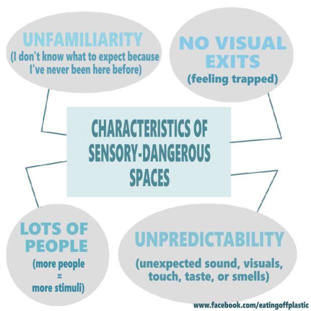 sensory dangerous spaces chart