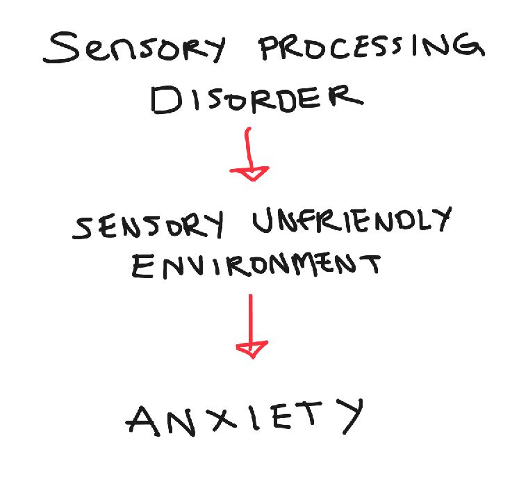 spd-and-anxiety
